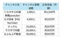 YouTuberの収入について教えてください 30000人登録者がいたら50万の収入があるとありますが、本当なのでしょうか?