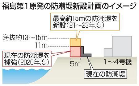 以下の共同通信の記事を読んで、下の質問にお答え下さい。 『日本海溝沿いで起きる巨大地震に伴う津波に備え、東京電力が福島第1原発に防潮堤の新設を検討していることが12日、関係者への取材で分かった。 津