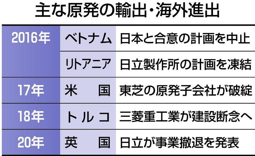 以下の東京新聞経済面の記事を読んで、下の質問にお答え下さい。 https://www.tokyo-np.co.jp/article/55968?rct=economics (東京新聞経済面 原発...