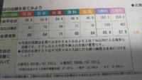 北辰の結果です。偏差値70にしたいです。 具体的にどの教科を上げたらいいかなどアドバイスをお願いします。