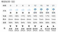 明日富士急ハイランドに行く者です。 天気予報をみますと若干の雨が予想されますが これでは4代ジェットコースターに乗ることは やっぱり難しいですか…? また予報が変わるかもしれないという期待はしない方がいいですか?  雨だったら残念です、、(′;ω;`)