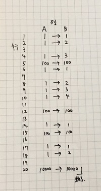 エクセルマクロ教えてください  以下の処理をしたいとマクロを組んでいるのですがうまくいきません。 A列に1、100、10000の数字があります(途中、何も入力されていないセルもあります) 1が来たら、B列の同じ...