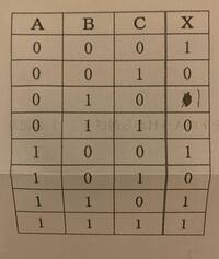 真理値表から論理式を作成し、簡略化した後に論理回路を描いて下さい。 これの解き方教えてください。