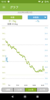 ダイエット中の者です。 6月20日からダイエットを始めて、164cm/62.8kgから51.7kg(最小値は50.8kg)まで落としました。 ここ最近のグラフを見て頂ければ分かると思うのですが、ずっとジグザグして結果的に減っていないのが気になっています。 これはジワジワ太っているという事なのでしょうか? また、どうすればまた減っていくようになりますか? 摂取カロリーは1500kcal〜170...