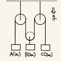 滑車問題 3物体の加速度は? 図のように、地上に質量が順にm,2m,3mの物体A,B,Cがあり、Bは動滑車に糸でつながっている。2つの定滑車は糸で天井とつながっており、A,C,動滑車が一本の糸で図のようにつられている。まず手でおさえて3物体を静止させておく。次に静かに手を離すと3物体は等加速度運動を始めた。このとき、物体A,B,Cの加速度をそれぞれ求めよ。なお諸条件は理想的である。(各物体は...