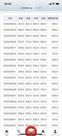 コニカミノルタはなぜ、株価が急上昇したのでしょうか?  昨日までは下がり続けていたのに、本日の終値は+15円になっています。 なぜでしょうか? 何かありました?  今日は310円で終わりました。