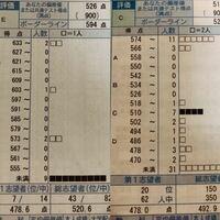 河合塾の模試について質問です!8月に受けた模試の結果が帰ってきたのですが、あまり成績(点数)が良くなかったのに第1志望の 判定だけ 普段より良かったです。現在は高3ですが、高2の冬に受けた全統マーク模試...