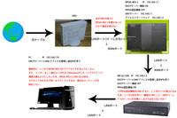 NTTのひかり電話ルーターのPPPoE機能を使わず、ネットワーク内にPPPoEルーターを置いて接続したい場合のネットワーク設定について 会社でNTTフレッツ光の契約と、NTT光回線ビジネスフォンの契約をしています。  ...