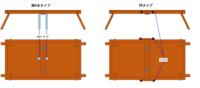 DIYについて 合板と2×2材でキャンプテーブルをDIYしたのですが、強度がいまいちです。 左右に足を1本ずつ増やすか閂のようにするか迷っています。 どちらの方が強度上がりますか?