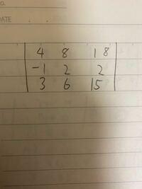やり方を知ってれば小学生でも解ける行列式の値を途中式を含めて教えて頂けないでしょうか? 因みに答えは24です。 回答の方よろしくお願いいたします(o_ _)o