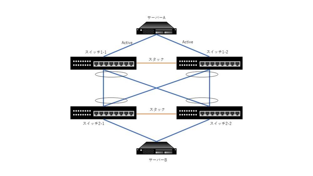 複数スイッチを利用した場合のリンクアグリゲーションの動作がいまいちわからなく、ご質問させていただきます。 (1)画像のような構成でサーバA,B間の通信にスイッチ複数台を用いて冗長構成を組んだ場合...