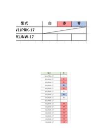 Excelで上の表に下の表をまとめたいのですがcountifs関数を使うと####となってしまいます。 どのような数式が正しいのでしょうか?