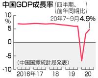中国GDP成長率4.9って本当ですか? 中国国家統計局って信用できるのですか? 検証する手段というのはあるのですか? そんなに景気がいいなら、世界各国は早くコロナのけじめをつけさせるべきではないですか?