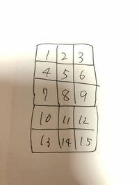 プログラミング初学者です。 現在PHPで、この図のようなテーブルを表示したいのですが、上手く行かず困っています。 一応現段階ではfor文とIf文を使って3つごとに改行した数字を表示することまではできたのですが...