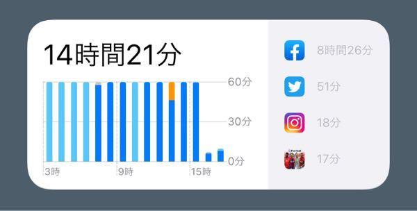 Facebookのアプリを入れていないのですが、iPhoneのスクリーンタイムにFacebookの使用時間が8時間と表示されていて驚いています。なぜかわかる方教えてください。