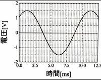この電圧波形の位相角と瞬時値はいくつになりますか?