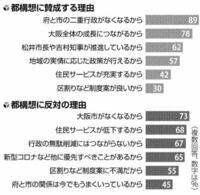 大阪都構想に反対の理由に、山本太郎や辻元清美や連合ユニオン(関西生コン)etc.が反対しているから、、、って言うのがなんで無いんですか。