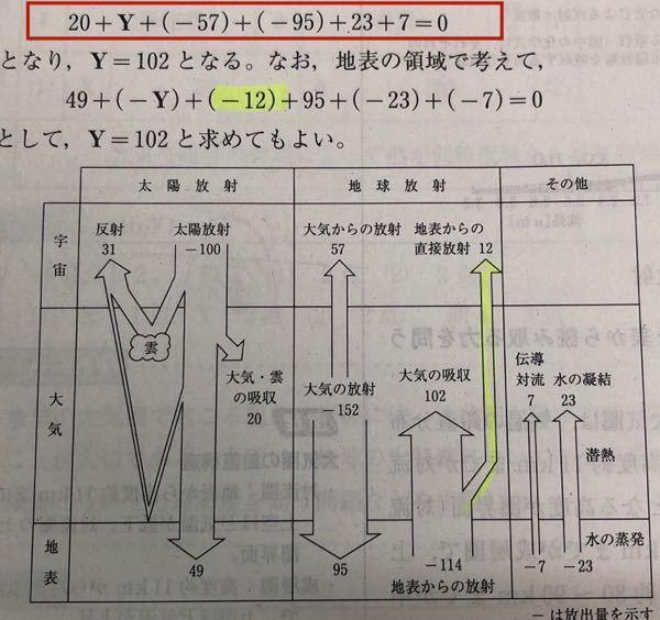 エネルギー収支の計算問題なのですが、なぜ赤四角の式では、「+12」がないのですか?