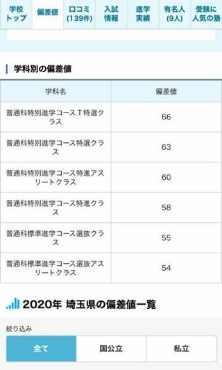 高校 値 偏差 県 埼玉