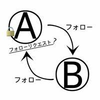Twitterの非公開アカウント(鍵アカまたは鍵垢)について質問です。 非公開アカウント(Aとする)が、 公開アカウント(Bとする)をフォローした時、 BがAをフォローすると、BはAのツイートを 見る事が出来るので...
