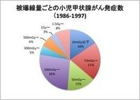 福島県の甲状腺検査も受診率が低く、他県の大規模調査は原発推進の安倍が却下したが、被曝による癌の多発は、いつまで放置か? ー 菅政権に移行したが、菅もその放置を続けるのか?