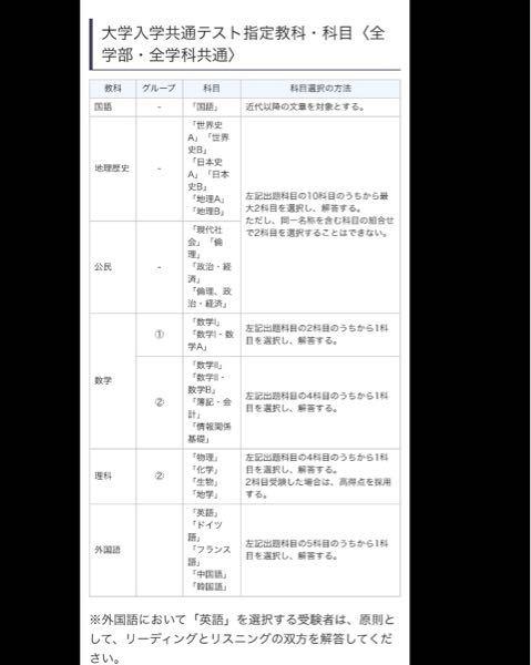 千葉工業大学の共通テスト利用入学試験について質問です。 私はタイプⅠで千葉工業大学を受験しよう...