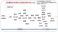 神奈川大学はなぜ、成成明学と差が開いているのにも関わらず、一部で成成明神と言われているのですか? 成蹊大学成城大学明治学院大学