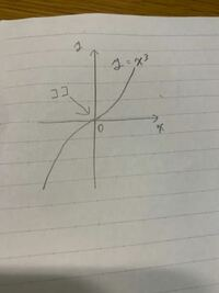y=x³のグラフはX軸と接していると言えるのでしょうか? 分かりやすく説明お願いします。