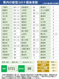 関東地方でこのコロナの感染者数は、多いと思いますか?
