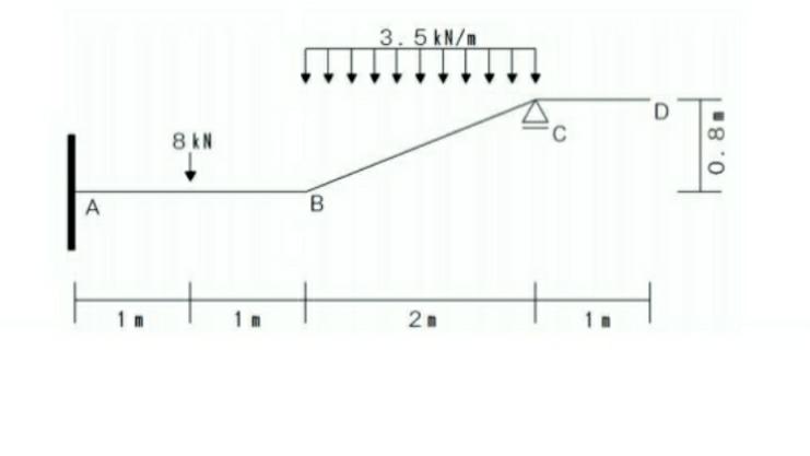 この構造物の各反力と曲げモーメント図を求めよ。