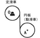 定滑車は質量100kg,回転半径0.40m,半径0.60m,動滑車は質量100kg,半径0.60mの円板である。 図の静止位置から自然落下させるとき、円板の加速度yをダランベールの原理を適用して求めよ。なお、ロープのたるみ、円板...