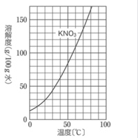 溶解度に関しての問題なのですが 60℃の硝酸カリウムの飽和水溶液200gから水50gを蒸発させた後、20℃まで冷却すると何グラムの結晶が得られるか。  答えは91gになります。 解き方を教えてください。 解き方...