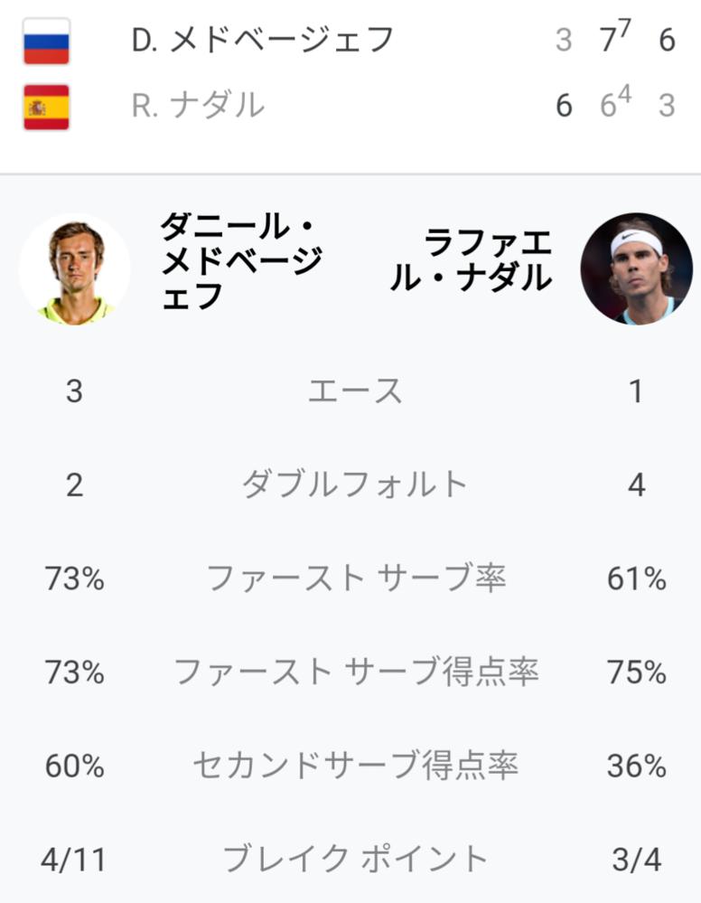 ナダル vs メドベージェフ 試合の感想を教えてください ATP ファイナル