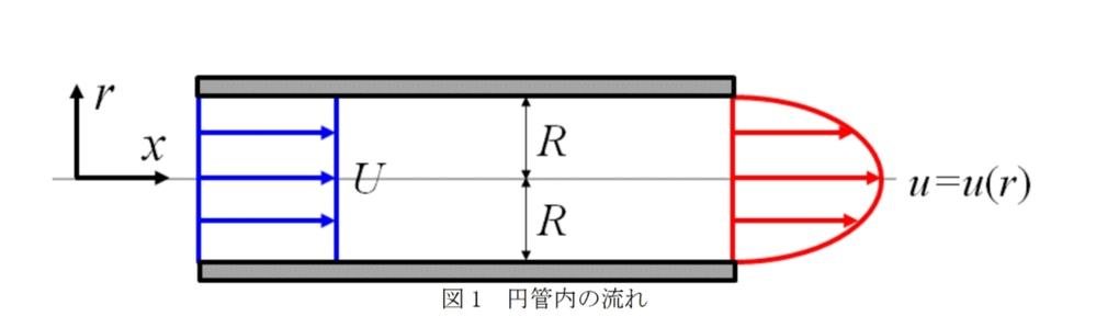 流体力学の質問です。 次の解説をお願いします。 図 1 のように半径 R の円管内を流体が流れている.上流では一定の速度 U で流れてきたが,下流で は式(1)のような分布となった. u=U(...