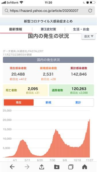 昨日のNHKのニュースで 日本コロナ死者2103人と出ましたが ネットの日本コロナ死者2095人と出ました 何故ネットは遅れてるのですか?