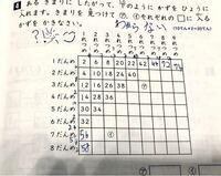 小学一年生の算数の問題がわからない母親です。 解説して頂けたら助かります。