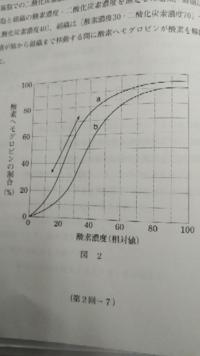 高校生物基礎についての質問です。酸素解離曲線で酸素ヘモグロビンの割合が高いグラフaの方が酸素と結び付きやすいのは何故ですか?