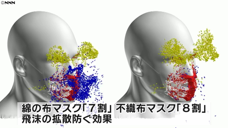 マスクに効果は無いですよね? マスクの横から飛沫がいっぱい飛び出てるし。