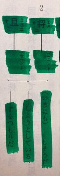 漢文について質問があります 「将に」の下に未然形がくるのは再読する時の「す」が使役尊敬の助動詞「す」だからですか?  まだ漢文を始めたばかりなので丁寧に解説してくださると嬉しいです