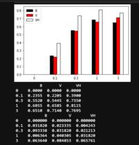 """python初心者です。 jupyter labとpandas,matplotlibを用いてデータ解析を行っています。途中で躓いたのでご助力お願いいたします。 エクセルファイルを取り込み、グラフ化を試みています。今、データの処理を行いデータフレームへと変換し(中断のデータフレーム)、plot(kind=""""bar"""")でグラフ化を行いました(上段)。その後、それぞれのグラフに..."""