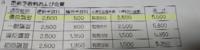 免許の切替時の2500円は断ってもいいんですか?高すぎるけど皆さん、払っていますか?