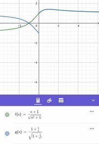 分数関数の分子分母を変数で割るとグラフが変わる? f(x)=(x+1)/√(x² +1)のグラフについてです。 x≠0の点においては、f(x)のグラフは、分子分母をxで割った式と当然一致すると思っていたのですが、画像のようになりました。 (x+1)/√(x² +1)=(1+1/x)/√(1+1/x²) という変形は成り立たないのですか?極限で良くやりますよね。なぜグラフが違ってしまうのか、な...