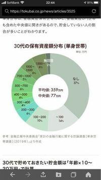 30代独身で貯金が1000万以上ありますが、日本人の貯金平均て、独身だとこんなに少ないんでしょうか?