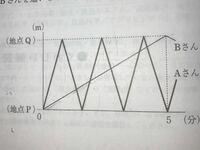 数学教えてください! 【問題】 真っ直ぐな道路上の2地点PとQの間を AさんとBさんは同時に地点Pを出発し、休まずに一定の速さで繰り返し往復する。 下のグラフは、AさんとBさんが地点Pを出発してからの時間と地点Pからの距離の関係を、それぞれ表にしたものである。 2人が出発してから5分後までの間に、 AさんとBさんを追いこした回数は何回か、 ただし、出発時間は数えないものとする