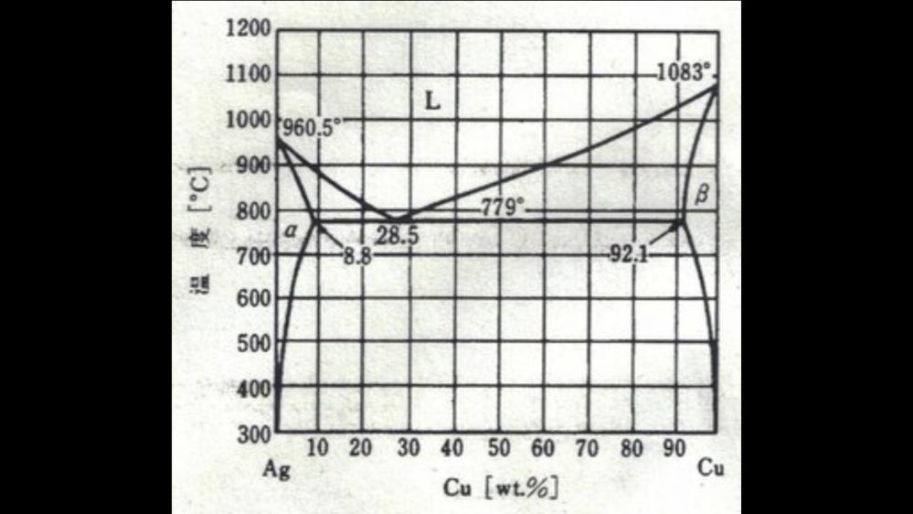 上図の共晶組成の合金を液体状態から温度を下げるとどのような変化が起きますか?