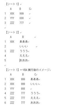 VBA初心者です。コードが分からずに、困っています。詳しい方教えていただけると幸いです。 現在、下記のようなシート1とシート2があります。シート1と2のA列が一致する場合、シート1に、行を挿入し、C列にシート...