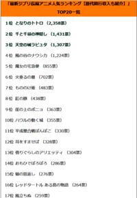 最新ジブリ長編アニメ人気ランキング TOP 20【歴代興行収入も紹介】 https://rankingoo.net/articles/comic/00021a/1 君のお気に入りは何位かな?
