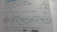 sinのグラフ このy軸のyって点Pのy座標でもありsinの値でもあるって感じですか? それとは別にtanのグラフのy軸のyは点Pのy座標ではなく tanの値そのものですか?  回答お願いします、、、