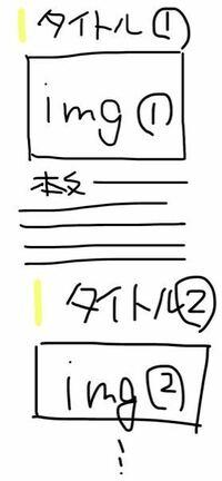 こんにちは!Webサイト制作に頭を悩ませています。 今、高校の情報の授業でWebサイト制作をしているのですが、中々上手く行きません。 下記の画像のような構成にしたいのですが、画像が真ん中に来なかったり、画像の大きさが中途半端だったりします。 あと、タイトルの横に黄色で棒を付けるか、タイトルの下にアンダーバーをつけたいのですが、方法がよく分かりません。 どなたかご教授ください