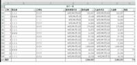 VBAのコードを教えてください。 請求一覧表があります。これは毎月増えていきます。 発注者ごとのシートを作って集計したいです。 請求一覧 ひな形 B(発注者)→ B3 C(工事名)→ B6から D(請求書発行日)→A(月日) E(請求金額)→ C(借方) F(入金年月日)→ A(月日)) G(入金金額) → D(貸方) 1.発注者ごとにソートをしてシート名とB3に発注者の名前を入れる 2.ソ...